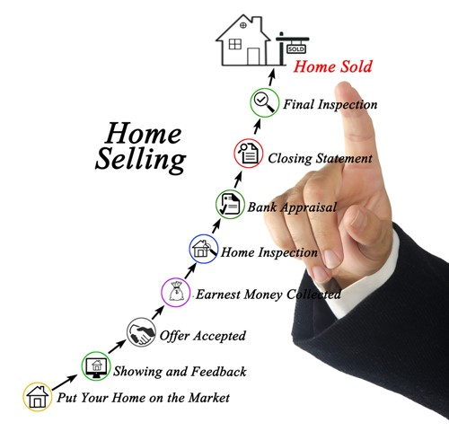 Costs of Home Selling